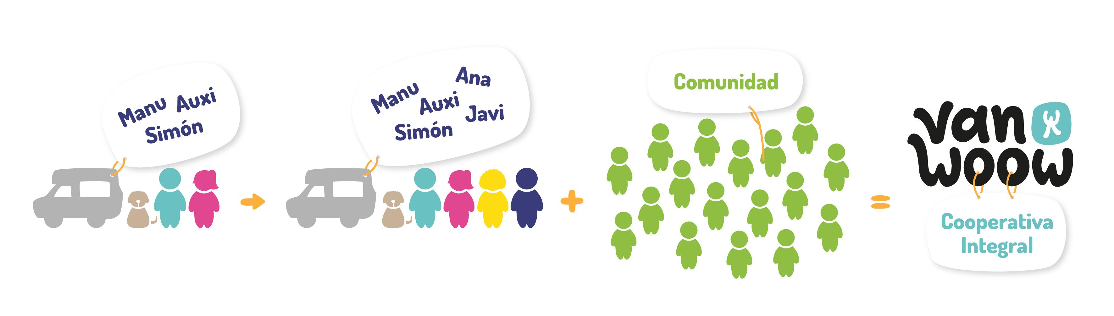 Creando la Comunidad vanwoow